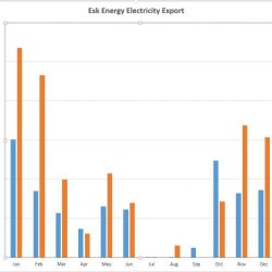Esk Energy export 2014