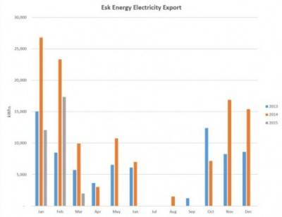 Esk Energy export graph to March 2015