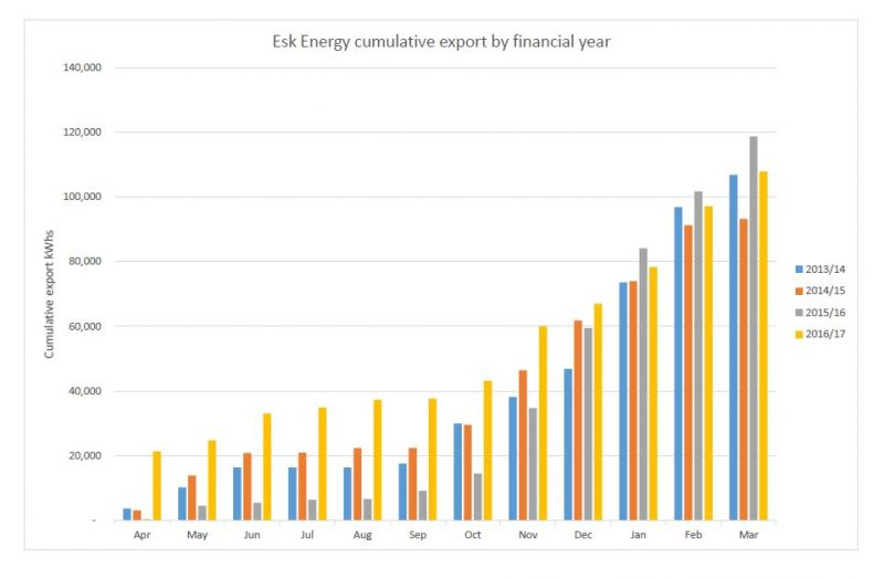 Esk Energy export graph to 31 March 2017