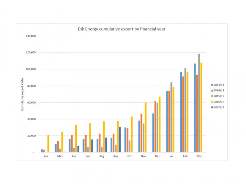 Esk Energy cumulative export to Sept 2017