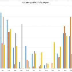 Esk Energy export graph December 2017