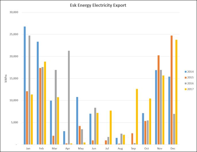 Esk Energy cumulative graph December 2017