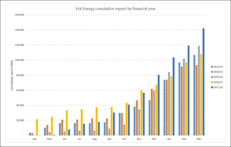 Whitby Esk Energy cumulative export to March 2018
