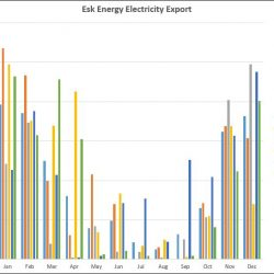 Esk Energy export graph December 2018