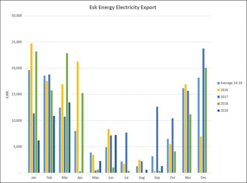 Esk Energy export graph Sept 2019