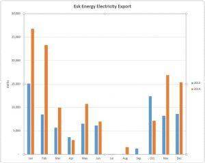 Esk Energy export 2014