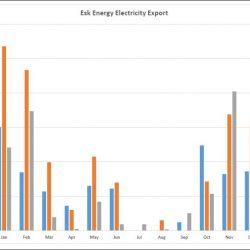Esk Energy export comparison to December 2015