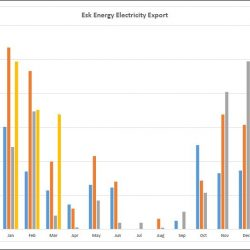 Esk Energy export up to March 2016