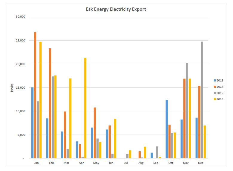 Esk Energy export up to December 2016