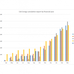 Esk Energy cumulative export to Sept 2017