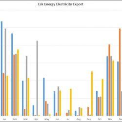 Esk Energy export graph December 2017