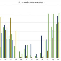 Esk Energy generation graph to 2020